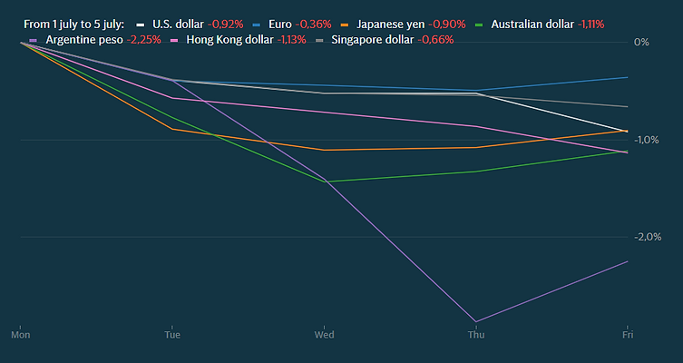 currencies july 1-5.PNG
