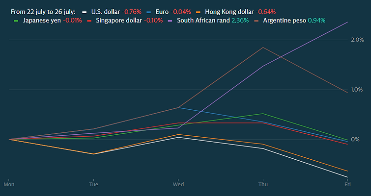 currencies july 22-26.PNG