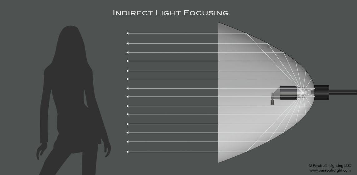 Parabolix® Light Focusing System™
