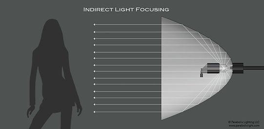 Indirect vs. Direct Lighting methods