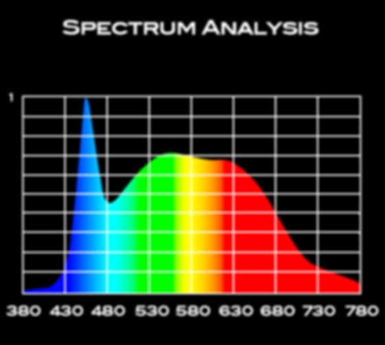 LYT Spectrum Analysis