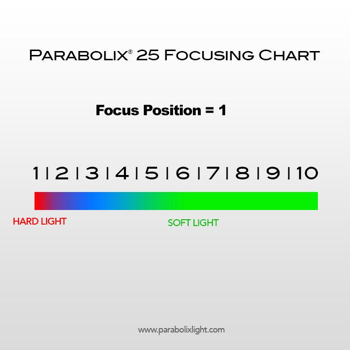 Parabolix® 25 Focusing Chart