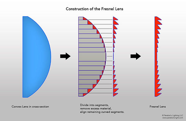 Construction diagram of the Fresnel Lens, derived from cross section segments of the Convex Lens.