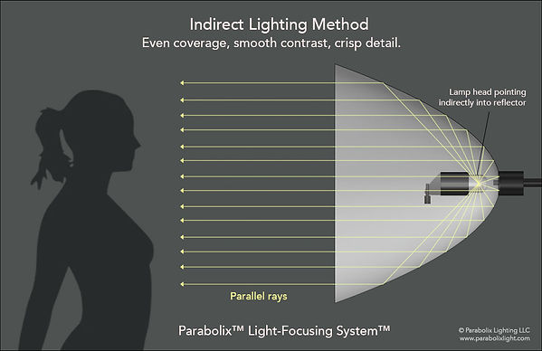 Parabolix™ Light-Focusing System delivers a light quality that combines the best of both hard and soft light into one lighting unit.