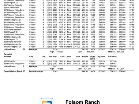 FOLSOM RANCH Homes Sold in 2020
