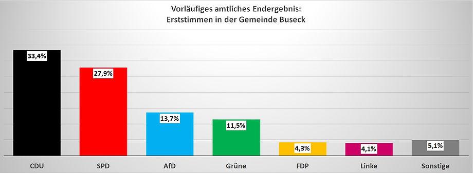 Landtagswahl Hessen 2018 Buseck Erststimme