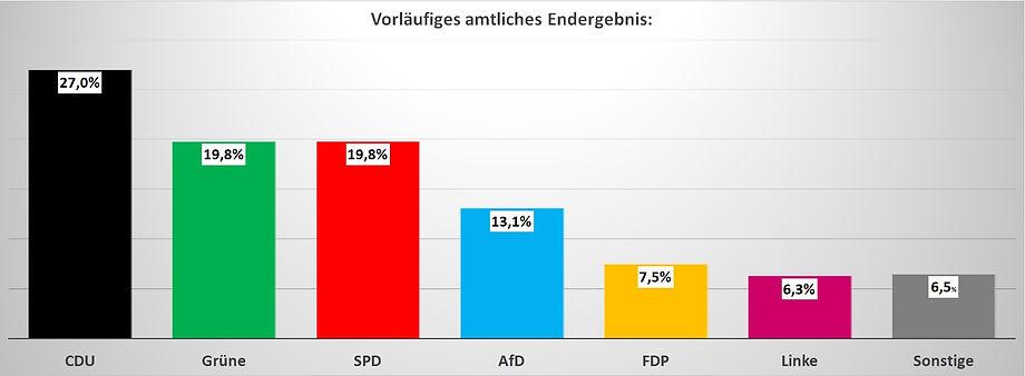 Wahlergebnis Landtagswahl Hessen 2018