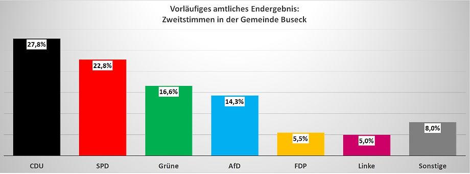 Landtagswahl Hessen 2018 Buseck Zweitstimme