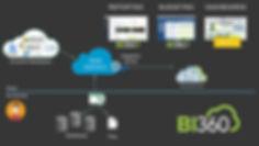 BI360 Cloud Architecture.jpg
