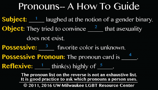 Pronouns--A How To Guide - this card shows five grammatical categories: subject, object, possessive, possessive pronoun and reflexive, with context examples for pronoun placement. Below, it states that the list on the reverse is not an exhaustive list.