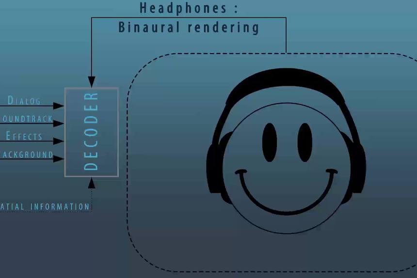 CoDec Audio 3D