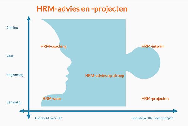 Dienst HRM.png