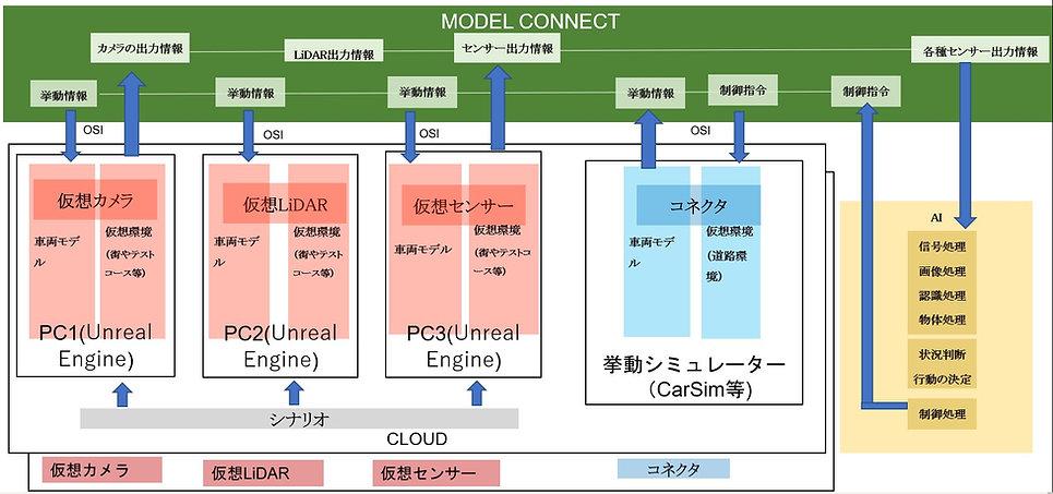 SIL framework phase3.jpg