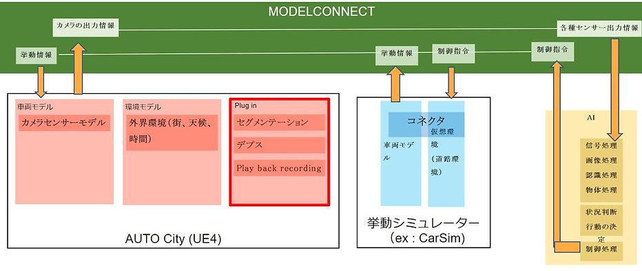 Autocity Plugin framework.jpg