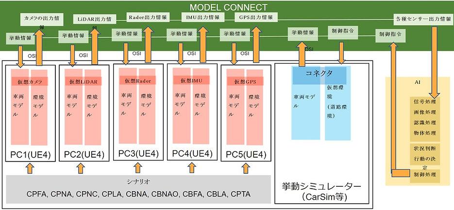 Ncap tool framework.jpg