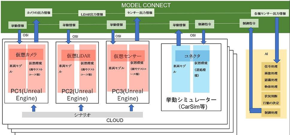 SIL framework phase4.jpg