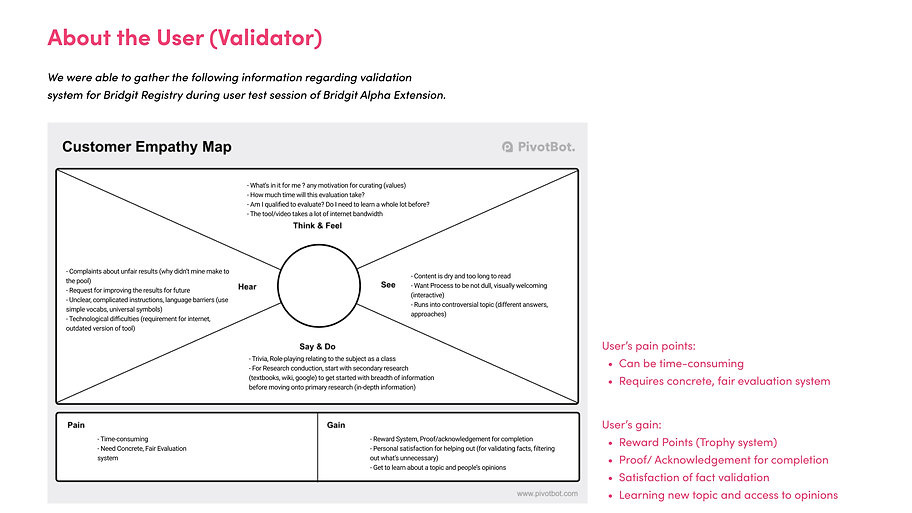 Validator Empathy Map