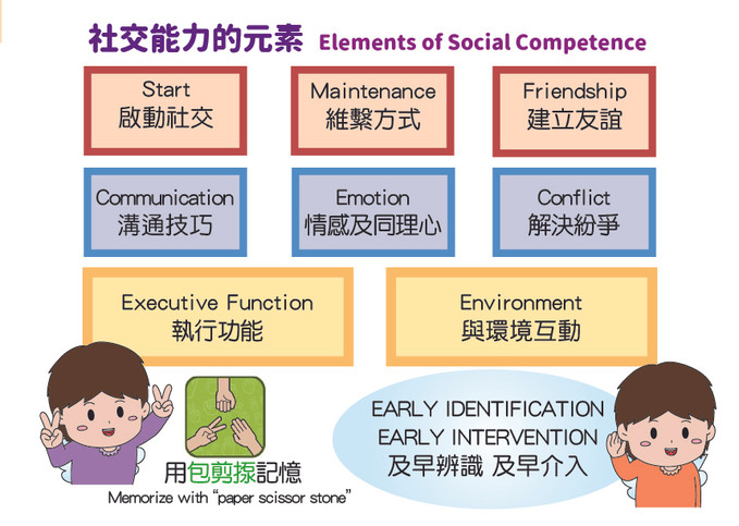 elements of social competence_website_20