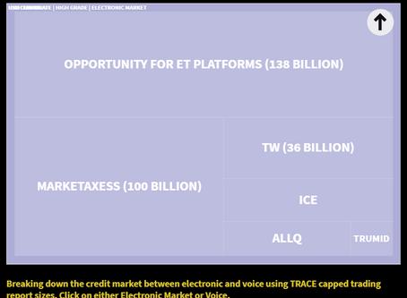 Visualizing Market Share