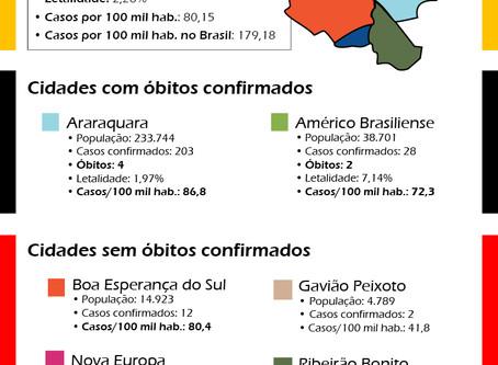 Covid-19: Situação epidemiológica da região de abrangência do SISMAR.