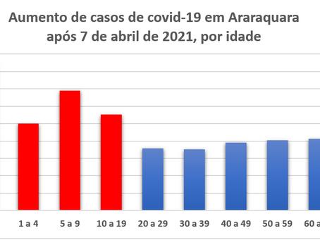 Infecção de bebês menores de 1 ano por covid-19 subiu 84% depois da reabertura das escolas