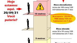 Você sabe o risco de transmissão da covid-19 em Araraquara?