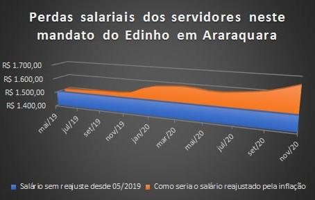 Servidores acumulam perda salarial superior a 9%