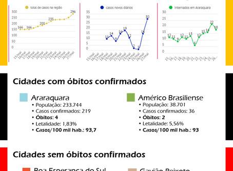 Covid-19: Situação epidemiológica da região de abrangência do SISMAR - 27/05/2020
