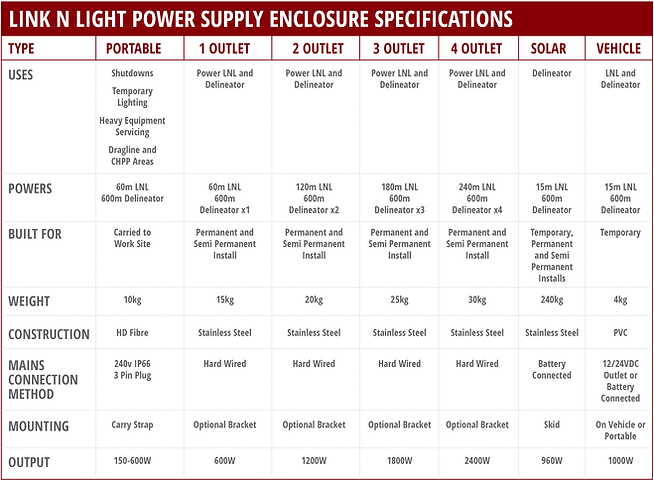 Power Supply Enclosure table of specs.pn