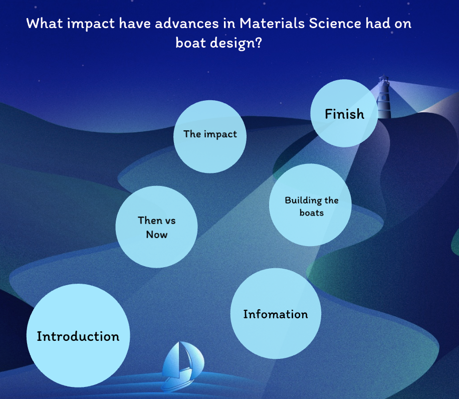 06/05/20 - Material Science Advancements on Boat Design