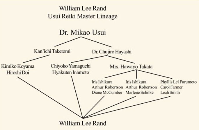 William Lee Rand_lineage (3).jpg