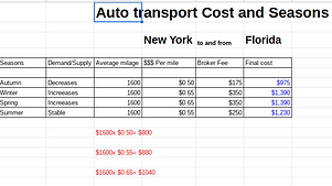 Auto transport cost.png