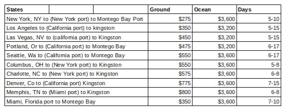 Car shipping rates to Jamaica.png