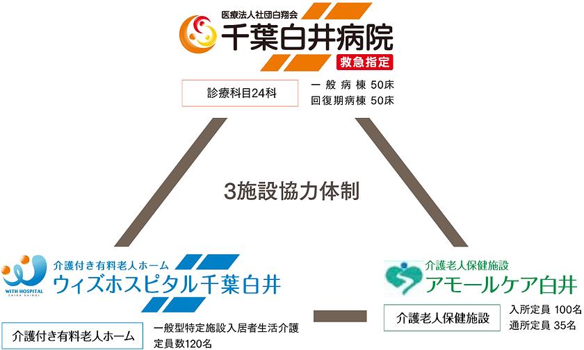 病院概要の図.png