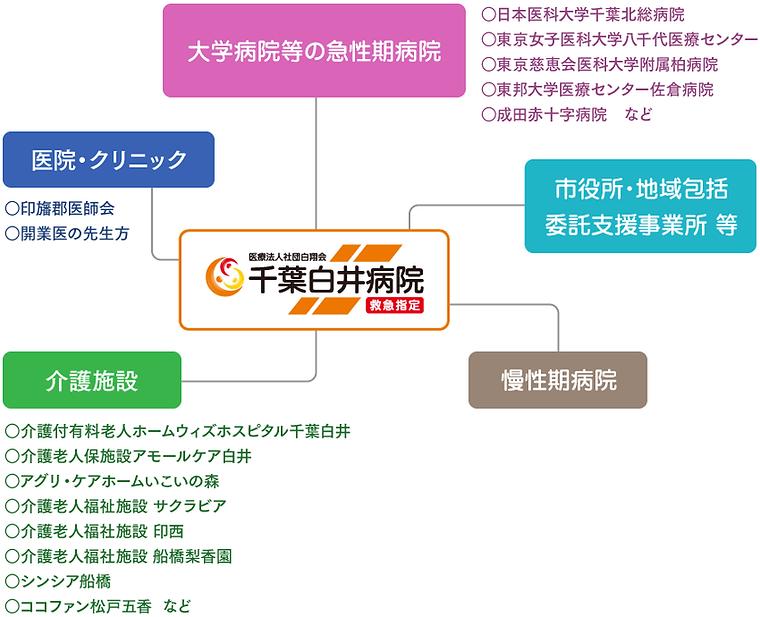 当院の医療連携の図.png