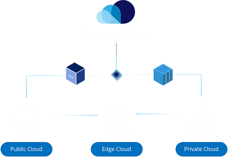 FusionFlow-Architecture-v2.png