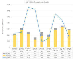 Q2 2017 EB-5 Petition Processing Data, Audits, Leahy letter