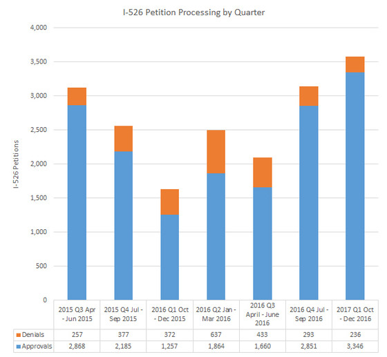 FY2017 Q1 EB-5 Petition Processing Statistics