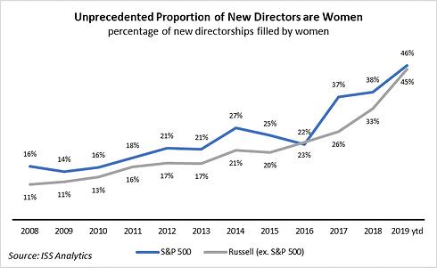 Women Board Seats.png