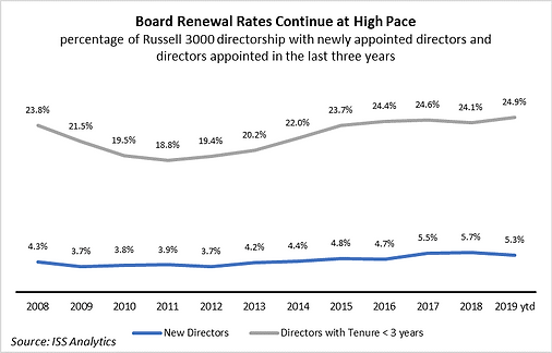 Board Renewal Rates.png