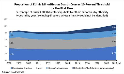 Proportion of ethnic directors 2019 Harv