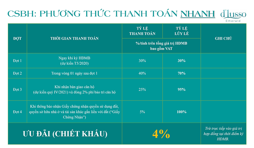 phuong-thuc-thanh-toan-nhanh-du-an-can-h
