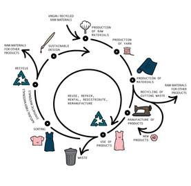 MORICO Circular Economy