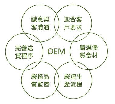 oem 代工生產 ISO22000 月餅、粽、年糕