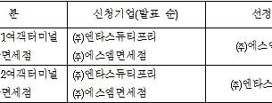 Международный аэропорт Инчхон (Южная Корея) выбрал двух операторов дьюти-фри, которые откроются в зо