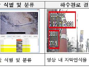 Правительство Сеула будет находить дефекты в канализационных трубах с помощью ИИ