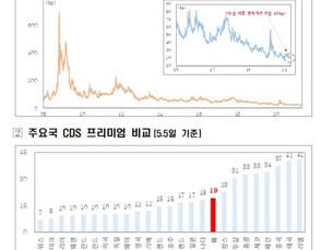 Премия за риск долга Южной Кореи самая низкая со времен мирового финансового кризиса
