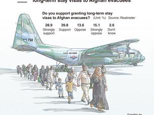 7 из 10 южнокорейцев поддерживают предоставление эвакуированным афганцам долгосрочных виз