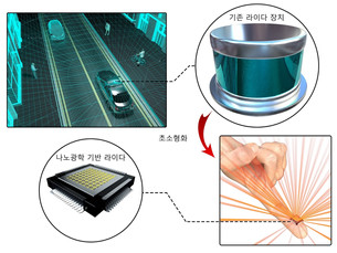 Южнокорейские ученые представили датчик LiDAR размером меньше кончика пальца