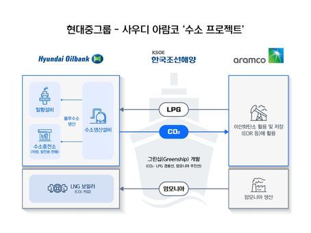 Hyundai Heavy объединяет усилия с Saudi Aramco для водородного проекта